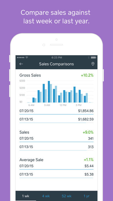 Square Dashboard – Analytics for Point of Sale